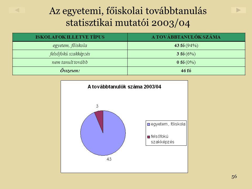 Az egyetemi, főiskolai továbbtanulás statisztikai mutatói 2003/04
