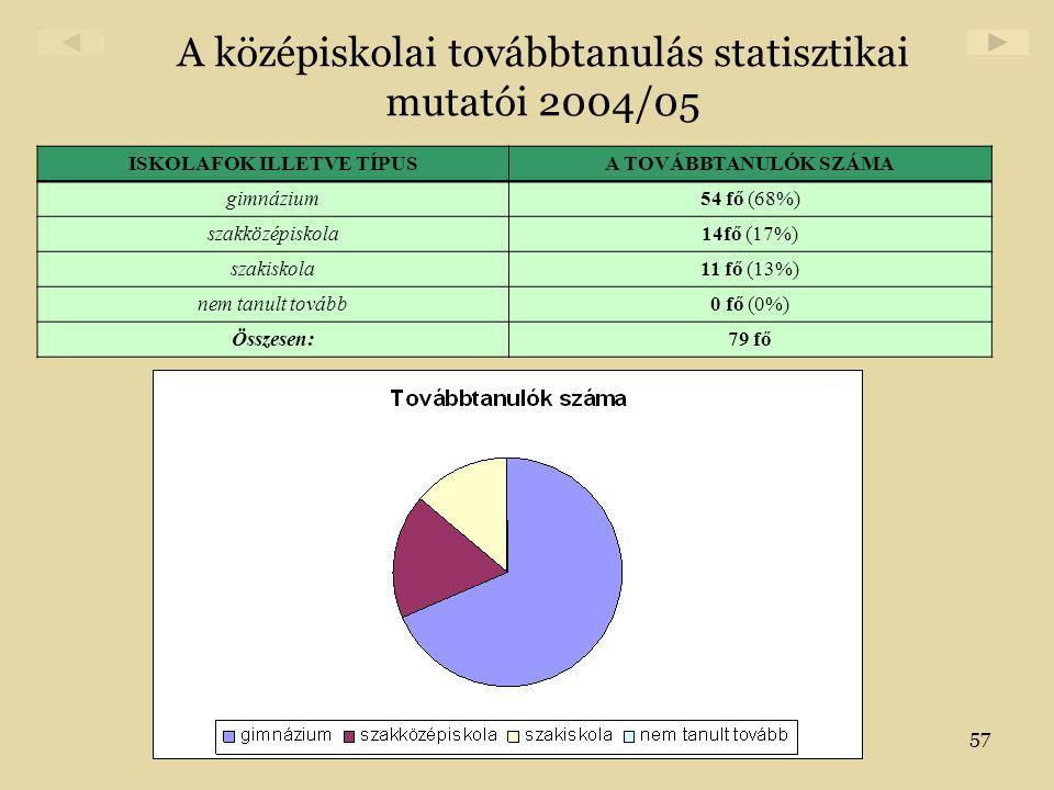 A középiskolai továbbtanulás statisztikai mutatói 2004/05