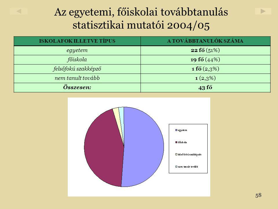 Az egyetemi, főiskolai továbbtanulás statisztikai mutatói 2004/05