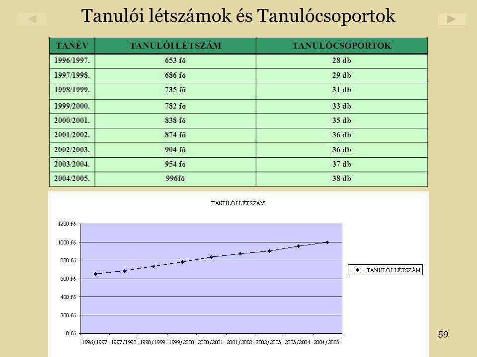Tanulói létszámok és Tanulócsoportok