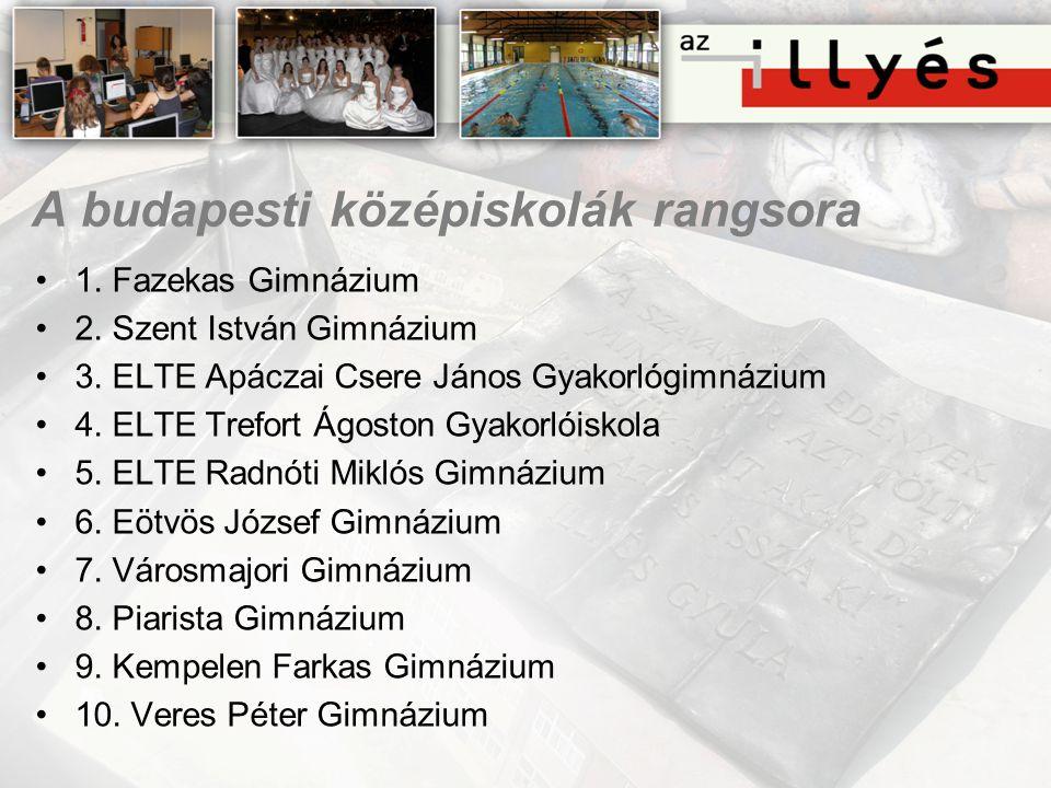 A budapesti középiskolák rangsora