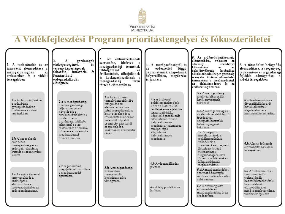 A Vidékfejlesztési Program prioritástengelyei és fókuszterületei