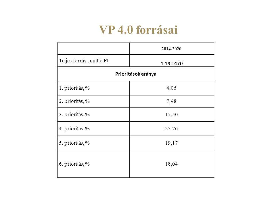 VP 4.0 forrásai Teljes forrás , millió Ft 1 191 470 Prioritások aránya