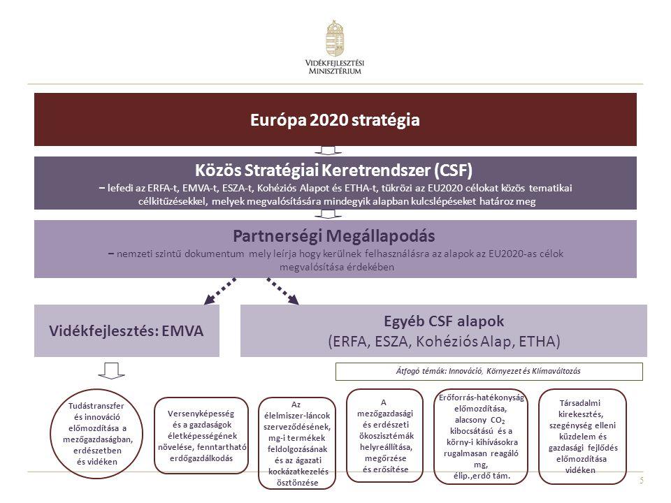 Vidékfejlesztés: EMVA
