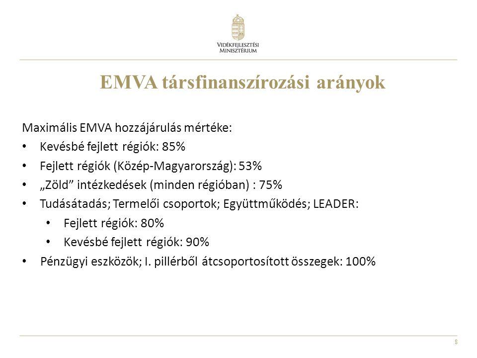 EMVA társfinanszírozási arányok