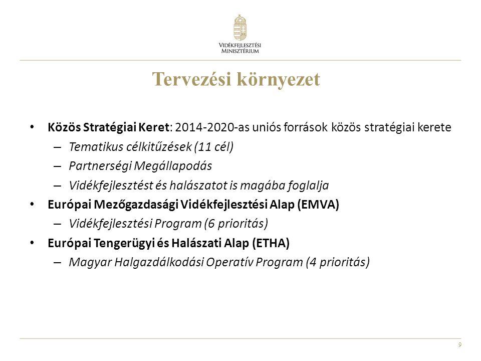 Tervezési környezet Közös Stratégiai Keret: 2014-2020-as uniós források közös stratégiai kerete. Tematikus célkitűzések (11 cél)