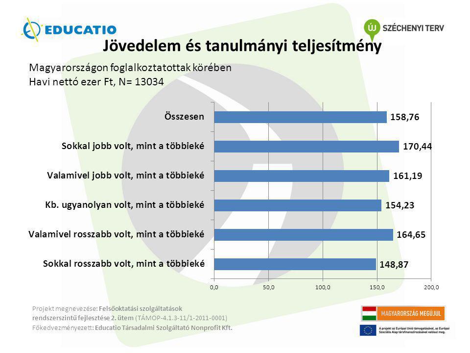 Jövedelem és tanulmányi teljesítmény