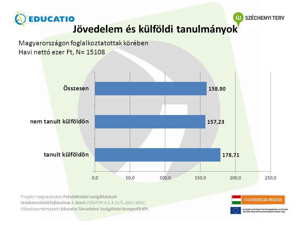Jövedelem és külföldi tanulmányok