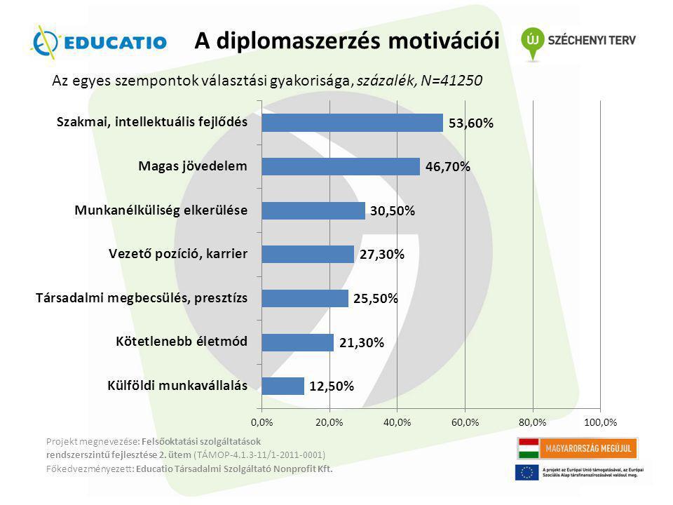 A diplomaszerzés motivációi
