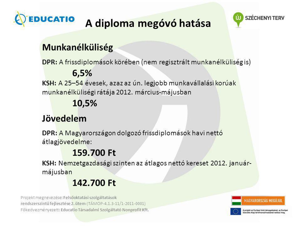 A diploma megóvó hatása