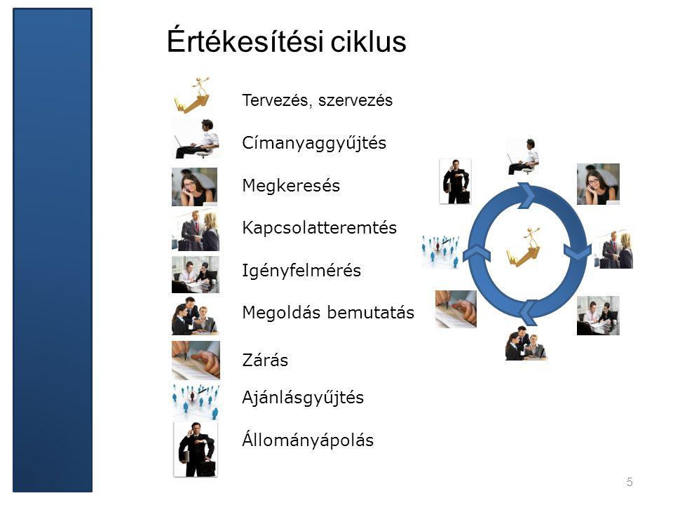 Értékesítési ciklus Tervezés, szervezés Címanyaggyűjtés Megkeresés