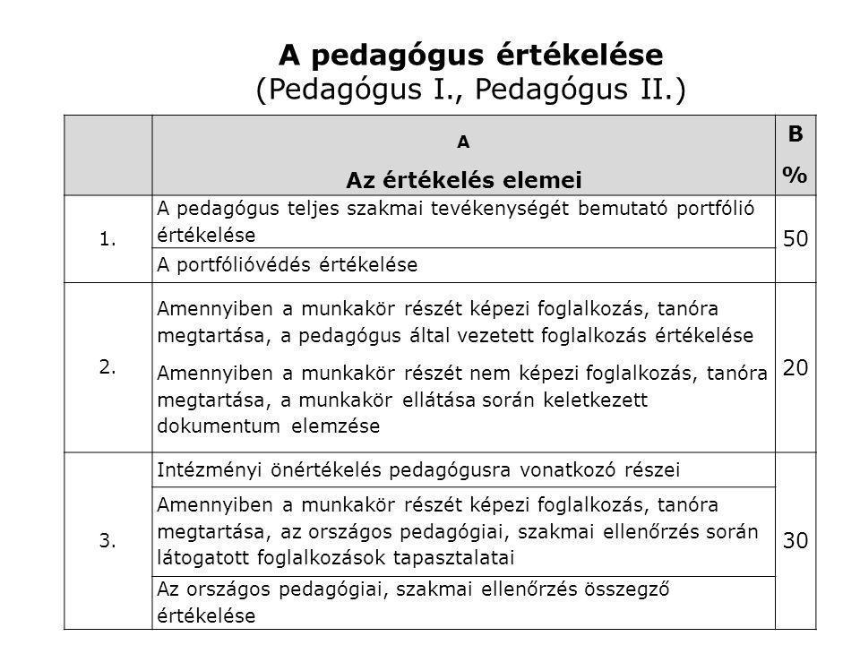 A pedagógus értékelése (Pedagógus I., Pedagógus II.)