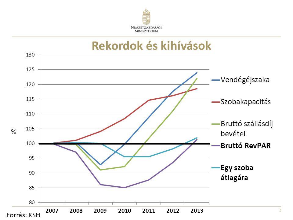 Rekordok és kihívások % Forrás: KSH