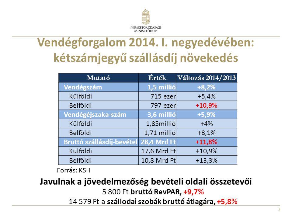 Javulnak a jövedelmezőség bevételi oldali összetevői