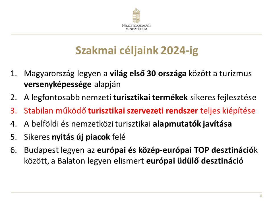 Szakmai céljaink 2024-ig Magyarország legyen a világ első 30 országa között a turizmus versenyképessége alapján.