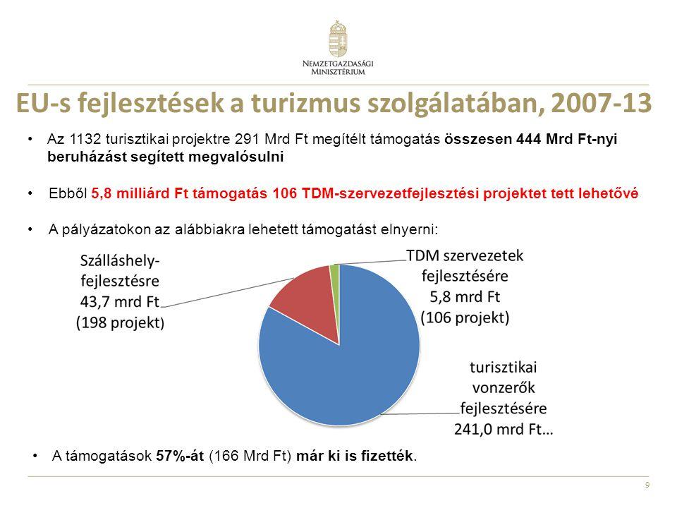 EU-s fejlesztések a turizmus szolgálatában, 2007-13