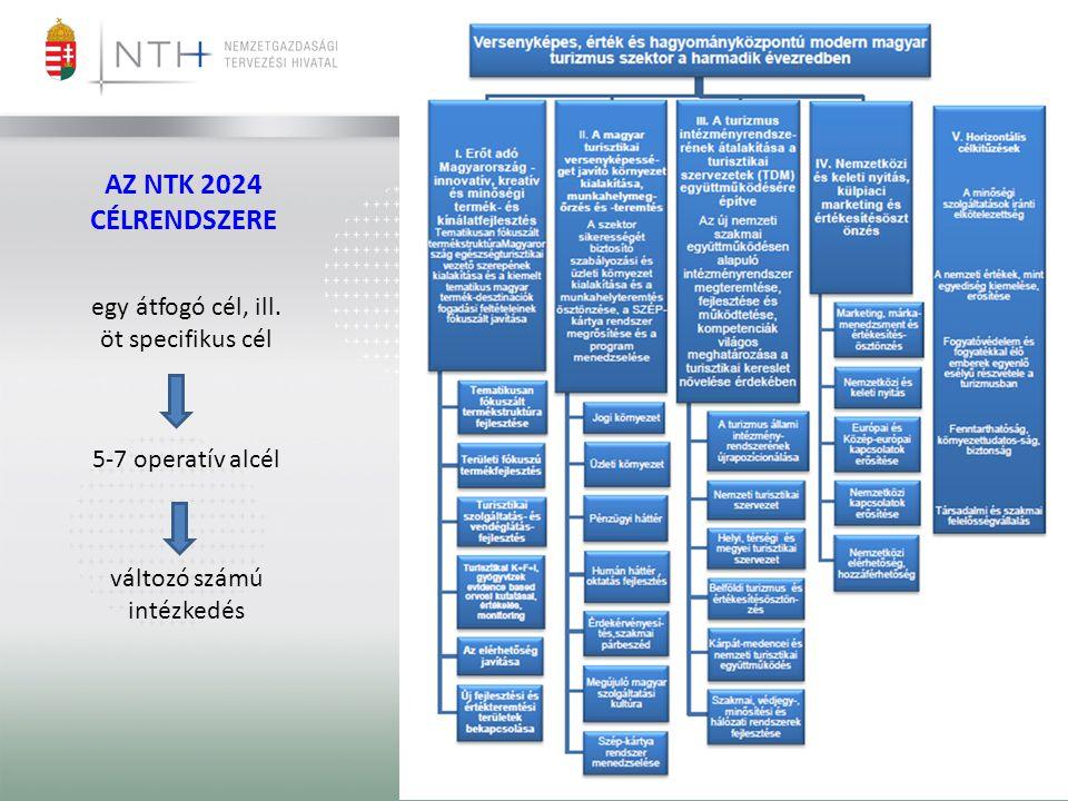 AZ NTK 2024 CÉLRENDSZERE egy átfogó cél, ill. öt specifikus cél