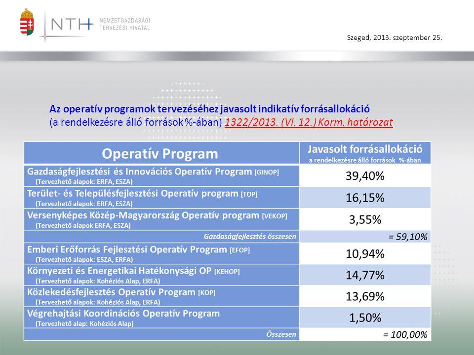 Az operatív programok tervezéséhez javasolt indikatív forrásallokáció (a rendelkezésre álló források %-ában) 1322/2013.