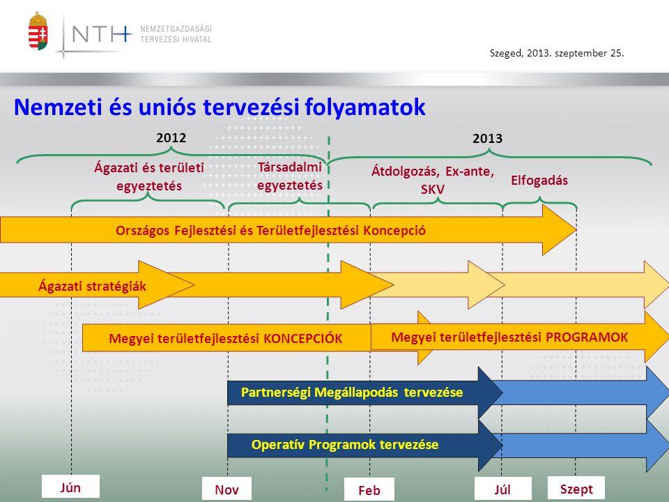 Nemzeti és uniós tervezési folyamatok
