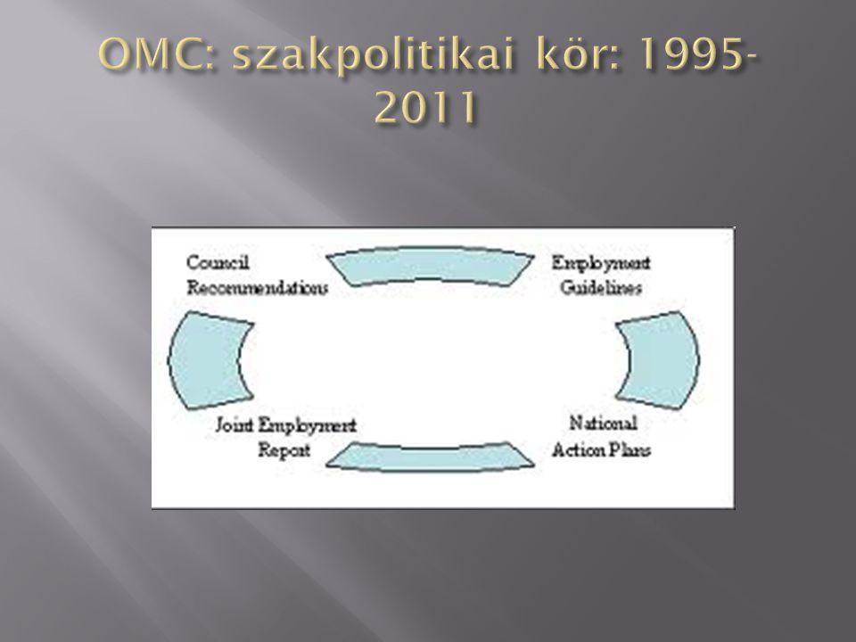 OMC: szakpolitikai kör: 1995-2011