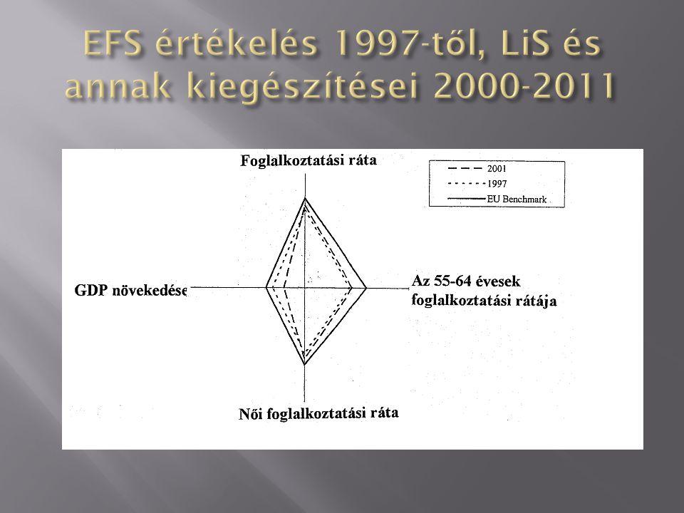 EFS értékelés 1997-től, LiS és annak kiegészítései 2000-2011