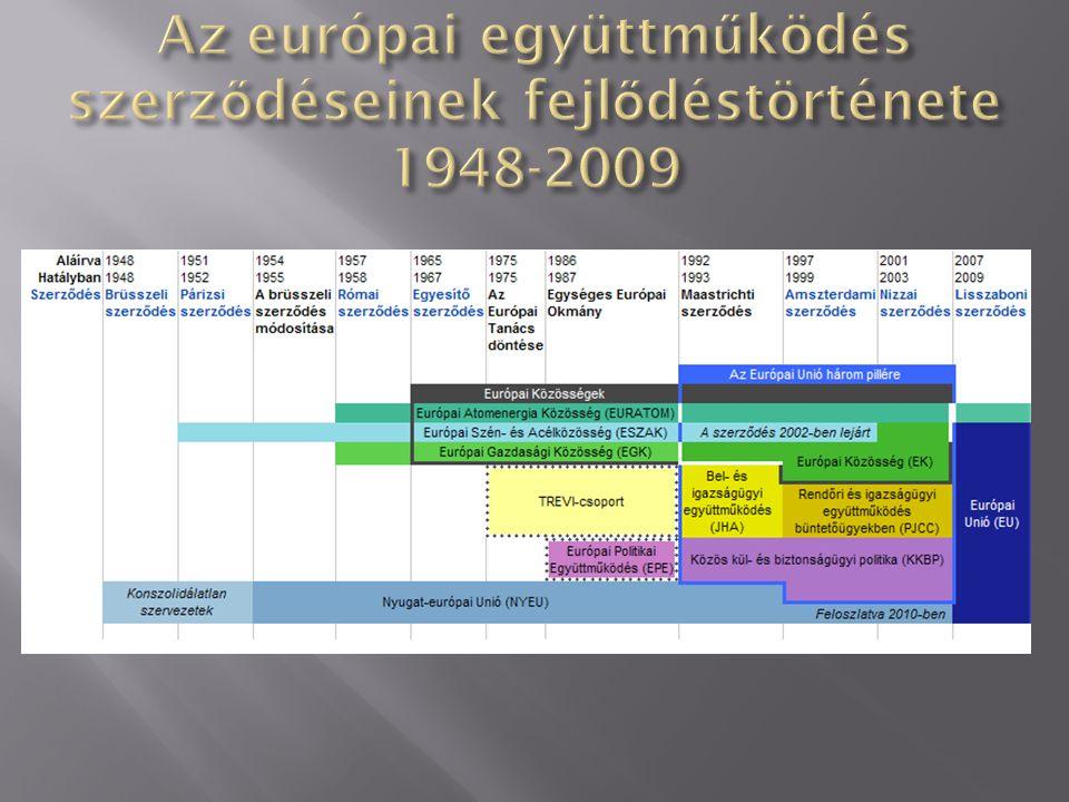 Az európai együttműködés szerződéseinek fejlődéstörténete 1948-2009
