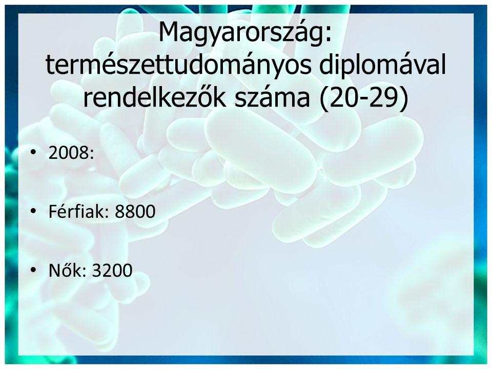 Magyarország: természettudományos diplomával rendelkezők száma (20-29)
