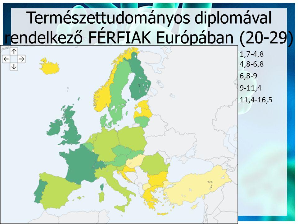 Természettudományos diplomával rendelkező FÉRFIAK Európában (20-29)