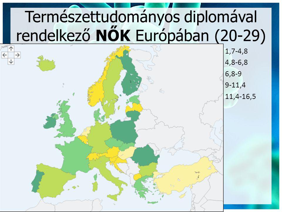 Természettudományos diplomával rendelkező NŐK Európában (20-29)