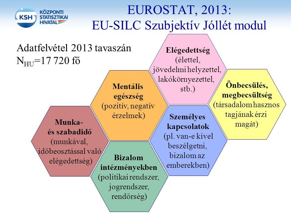 EUROSTAT, 2013: EU-SILC Szubjektív Jóllét modul