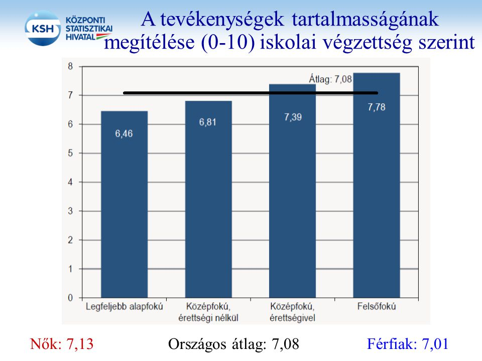 A tevékenységek tartalmasságának megítélése (0-10) iskolai végzettség szerint