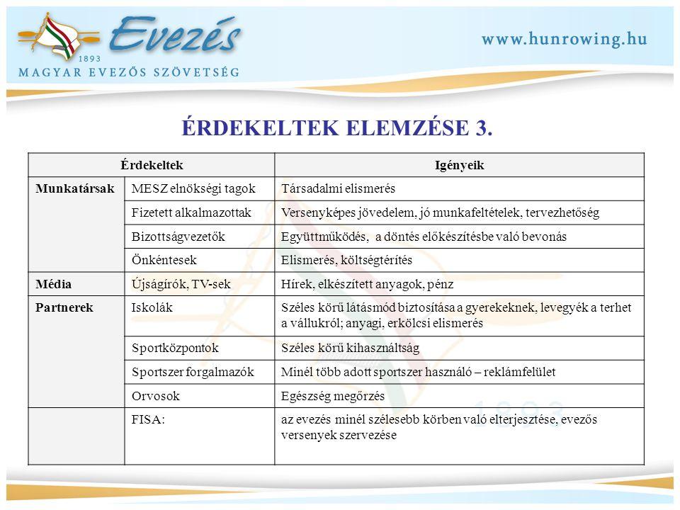 ÉRDEKELTEK ELEMZÉSE 3. Érdekeltek Igényeik Munkatársak