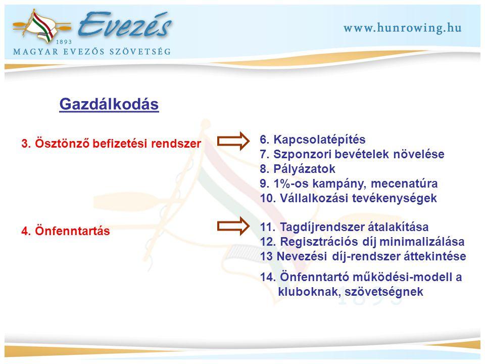 Gazdálkodás 6. Kapcsolatépítés 3. Ösztönző befizetési rendszer