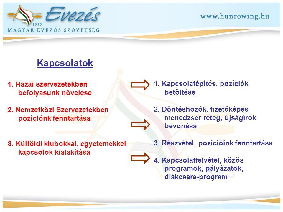 Kapcsolatok 1. Hazai szervezetekben befolyásunk növelése