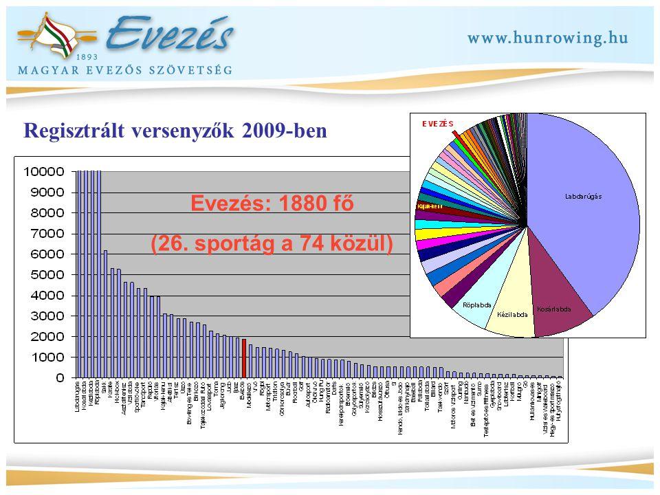 Regisztrált versenyzők 2009-ben