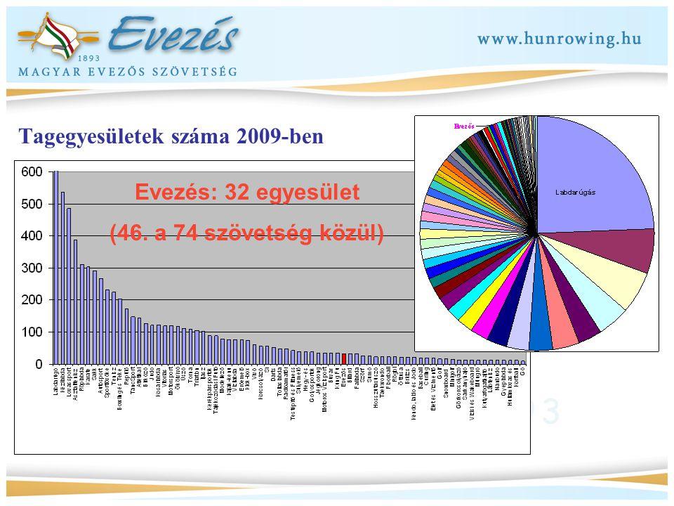 Tagegyesületek száma 2009-ben