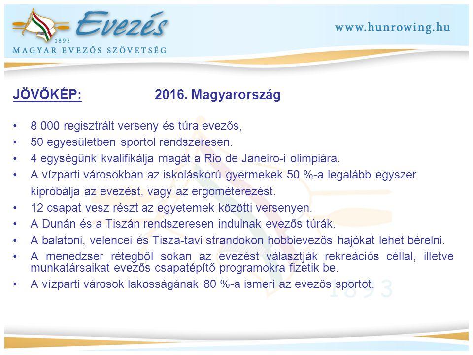 JÖVŐKÉP: 2016. Magyarország