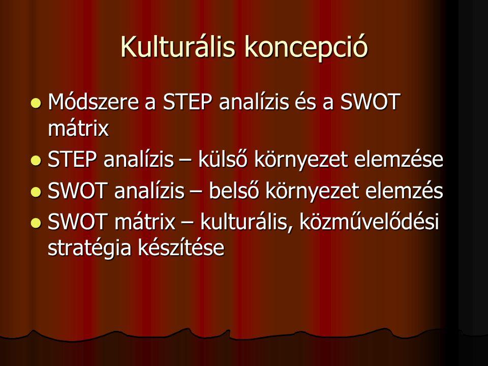 Kulturális koncepció Módszere a STEP analízis és a SWOT mátrix