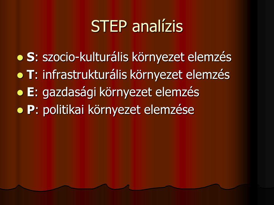 STEP analízis S: szocio-kulturális környezet elemzés