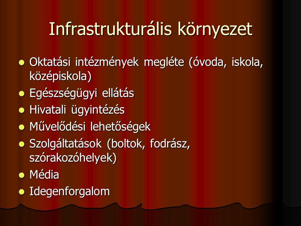 Infrastrukturális környezet