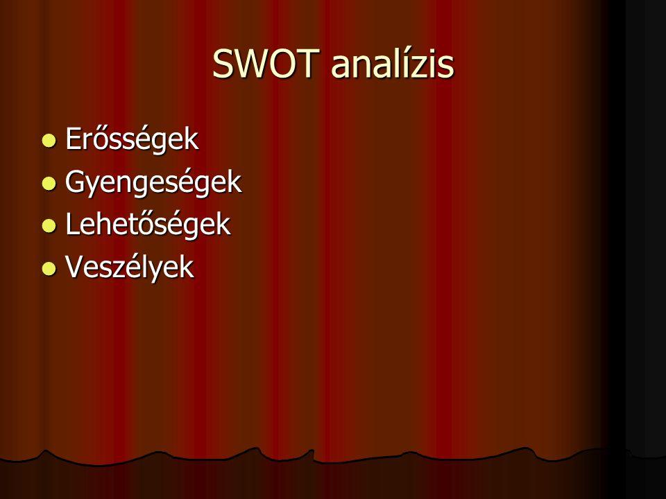 SWOT analízis Erősségek Gyengeségek Lehetőségek Veszélyek