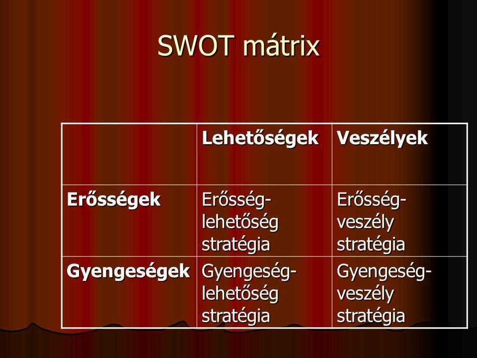 SWOT mátrix Lehetőségek Veszélyek Erősségek