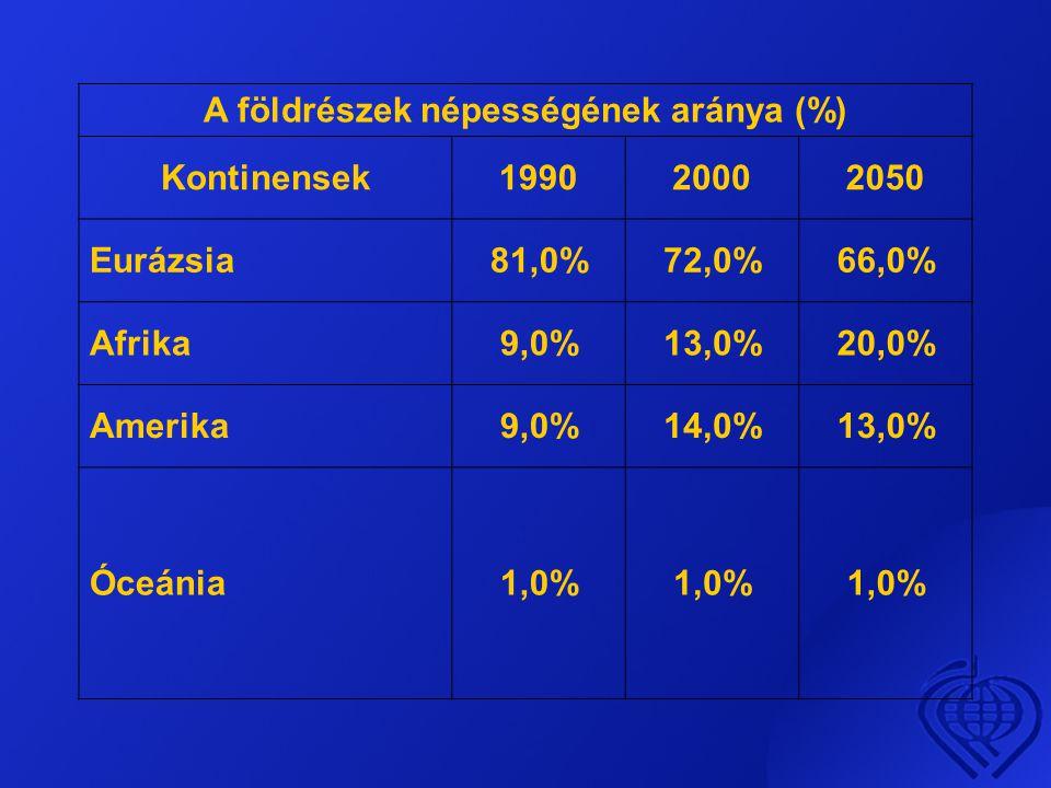 A földrészek népességének aránya (%)