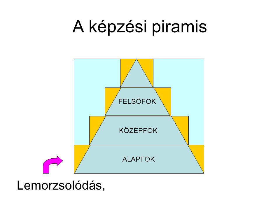 A képzési piramis Lemorzsolódás, FELSŐFOK KÖZÉPFOK ALAPFOK