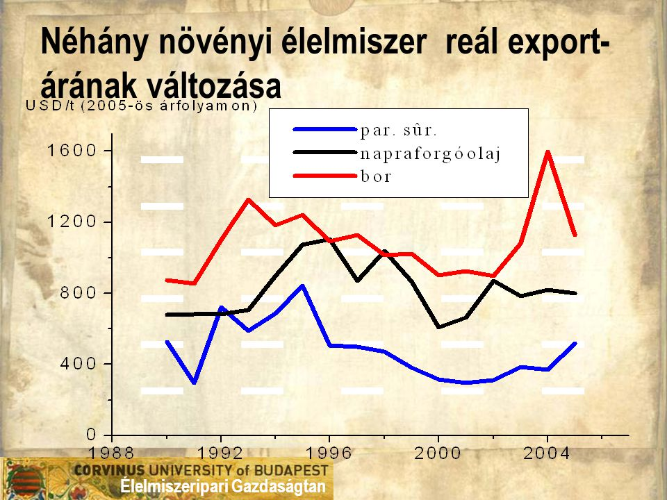 Néhány növényi élelmiszer reál export-árának változása