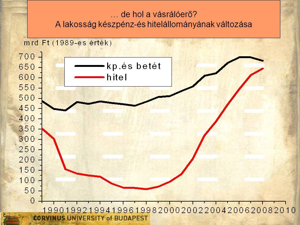 A lakosság készpénz-és hitelállományának változása
