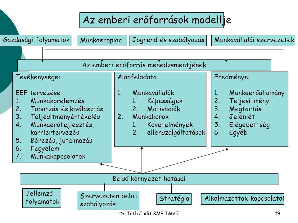 Az emberi erőforrások modellje