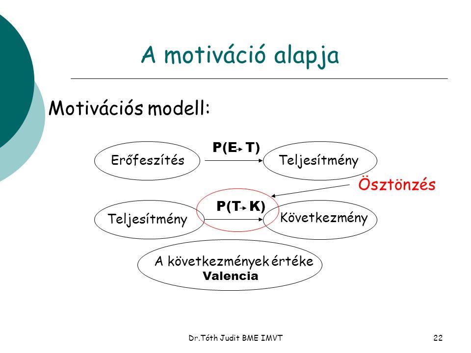A motiváció alapja Motivációs modell: Ösztönzés Erőfeszítés
