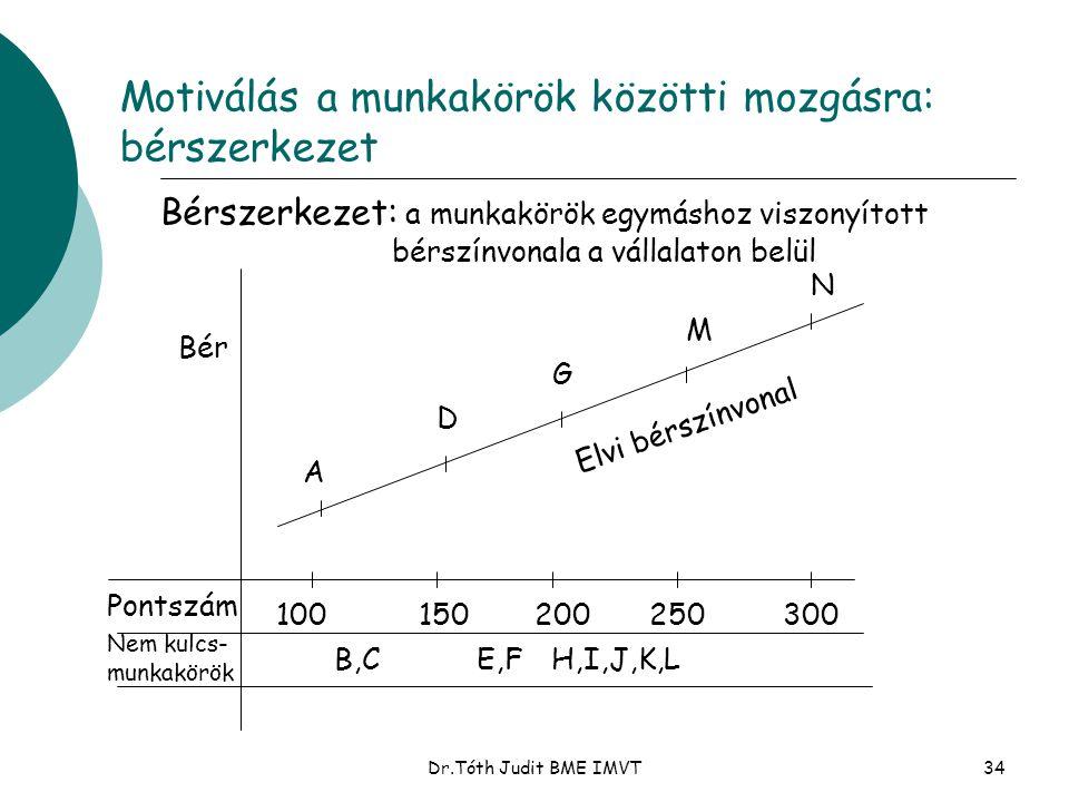 Motiválás a munkakörök közötti mozgásra: bérszerkezet