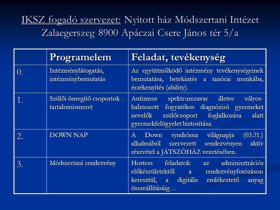 IKSZ fogadó szervezet: Nyitott ház Módszertani Intézet Zalaegerszeg 8900 Apáczai Csere János tér 5/a